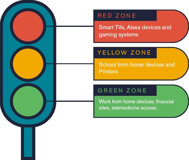 Security Zone Stoplight